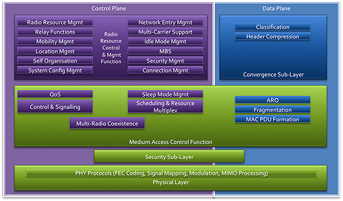 WiMAX II Protocol Stack